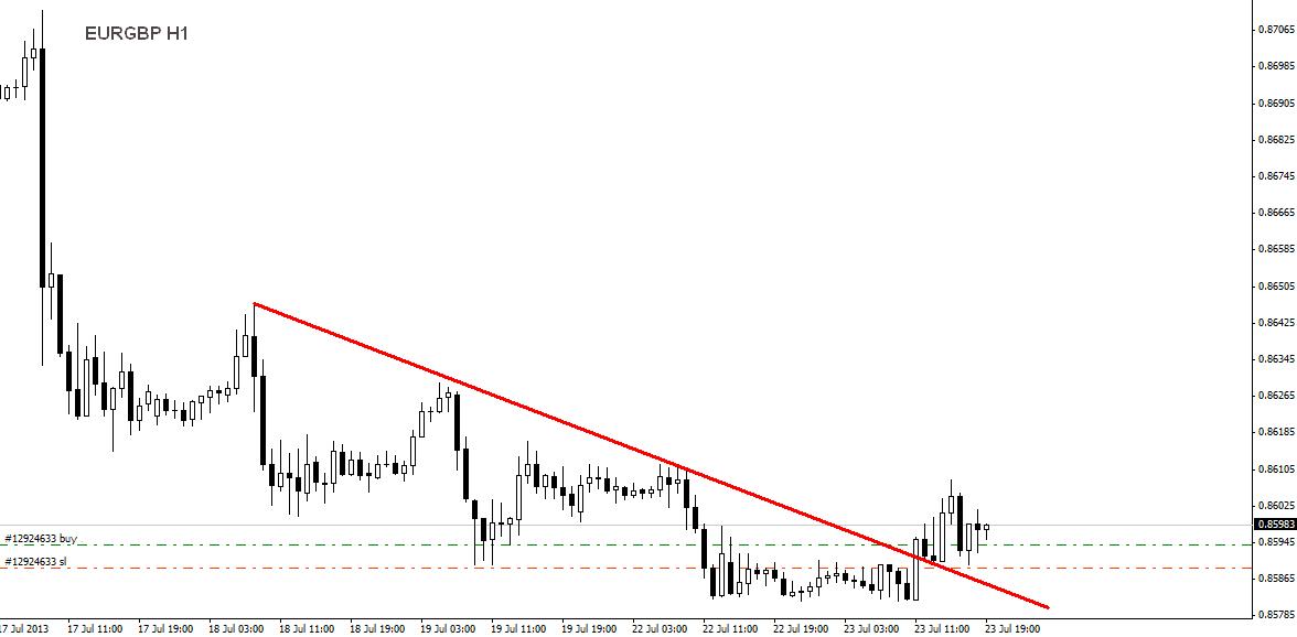 EURGBP H1 23.07