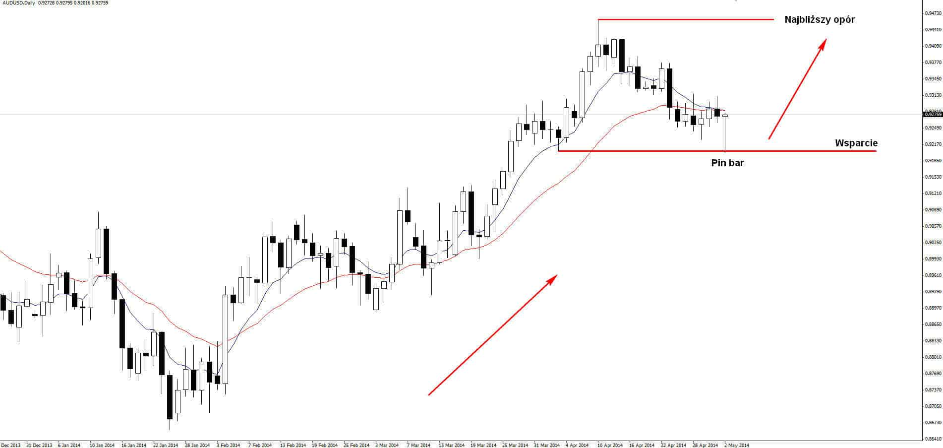 AUDUSD Pin bar D1