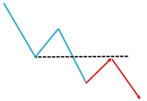 zasada zmiany biegunow price action