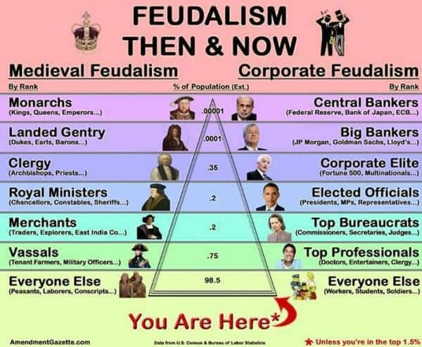 drabina wladzy, srodniowieczny feudalizm a feudalizm korporacyjny