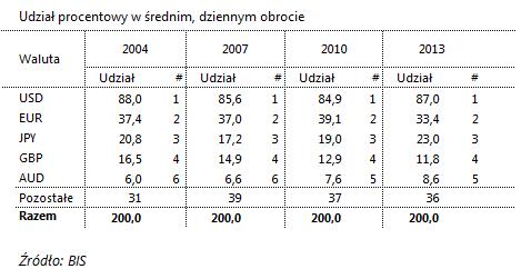 procentowy udzial walut w obrocie